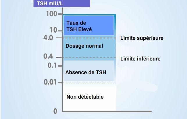 hyperthyroïdie taux tsh